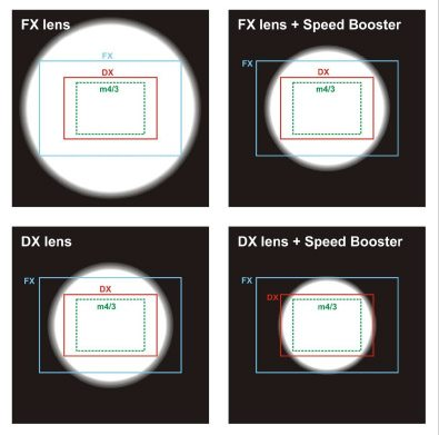 Speed Booster FX DX