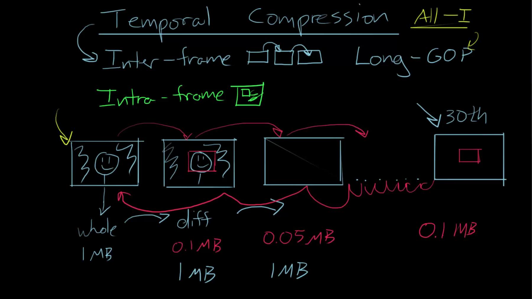 Resultado de imagen para long-GOP 8 bits vs 1 bits